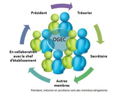 ORGANISATION OGEC